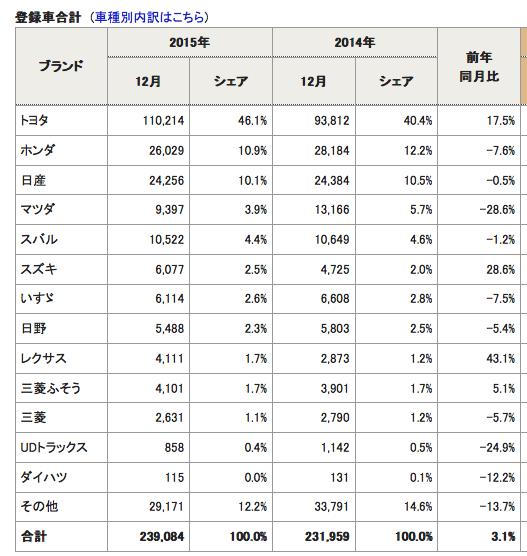 2014-2015自動車登録者合計